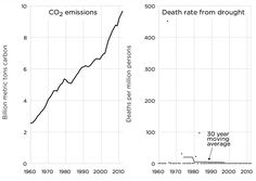 Figure 5.2: More Fossil Fuel Use, Fewer Drought-Related Deaths  CO2 emission data from CDIAC can be used as is.Drought disasters are a subcategory of climatological disasters in the EM-DAT disaster database. The annual values have to be divided bye the values for world population of the same years, obtained by World Bank, to represent death rates from drought.