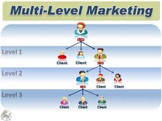What is the diffirent between Pyramiding scheme and Multi-level marketing scheme? Multi Level Marketing, Social Marketing, Affiliate Marketing, Marketing Ideas, Marketing Opportunities, New Opportunities, Home Based Business, Online Business, Pyramid Scheme