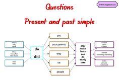 Как легко научится строить вопросы в Present  и Past Simple