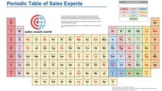 Periodic Sales Experts Sales Coaching, Periodic Table, Infographic, Toys, Activity Toys, Periodic Table Chart, Infographics, Periotic Table, Clearance Toys