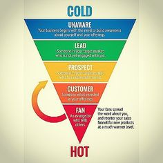 Sales funnels and product pricing  Source: insideebiz.com #sales #funnel #process #market #sale #business #cold #unaware #awareness #lead #target #market #engagement #prospect #customer #fan #funnel #decision #need #relationship #guides #digital Content Marketing, Personal Development, Infographics, Investing, Career, Relationship, Social Media, Fan, Cold