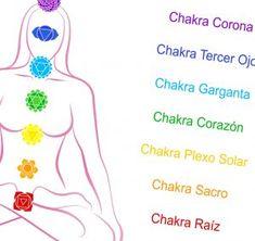 Resultado de imagen para chakras colores