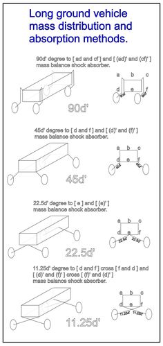 Long ground vehicle mass distribution and absorption methods.