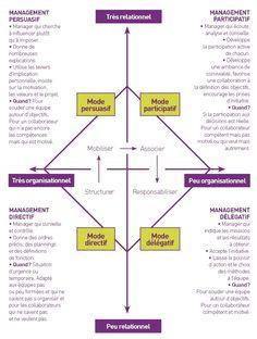 Leadership en entreprise ou au service d'un pays : Que doit-etre et faire un leader ? 9 images interpellantes.   Frédéric GUERINEAU   Pulse   LinkedIn