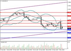 AUD/USD: general review | Free Forex Trading Signals