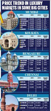 @mail_today #India #RealEstate Price Trend in Luxury Market in Metro's Areas http://epaper.mailtoday.in/c/4739016