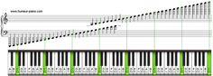 Vous souhaitez apprendre à lire une partition pour jouer du piano ? Découvrez comment lire les notes en clé de sol ou en clé de fa.