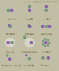 Prepositions in Finnish! You are the dark green dot. Thank you hawthornonthebarrow for the translations! A few grammatical notes: • The dash (-) signifies that the letters following the dash are a...
