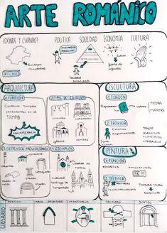 No me cuentes historias. ¡Dibújamelas!: Mapas visuales en Bachillerato: Arte del Románico y Gótico