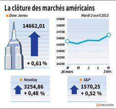 Wall Street en hausse, les assureurs santé en tête - http://www.andlil.com/wall-street-en-hausse-les-assureurs-sante-en-tete-107393.html
