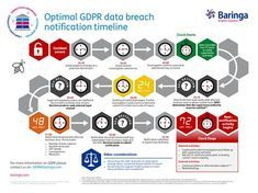 GDPR: Optimal data breach notification timeline