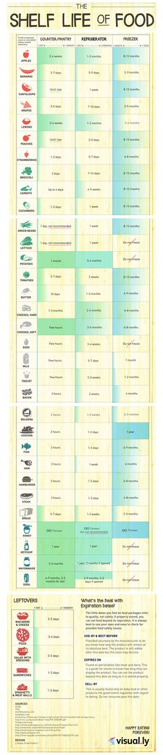 Shelf Life Of Food