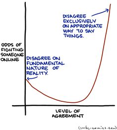 Great SMBC today. Anyone who has been involved ever in an Internet discussion will corroborate this graph as pretty accurate.