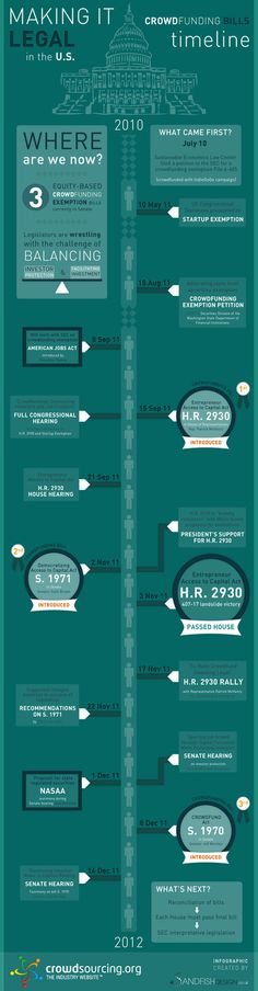 Infographic: Timeline of the US crowdfunding bills
