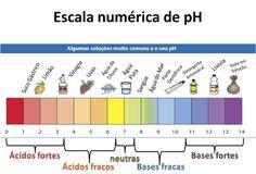 Resultado de imagem para algumas alimentos mais comuns e seu ph