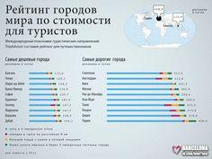 Стоимость городов мира