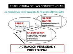 Trabajar y evaluar las competencias en el aula
