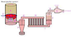 Imagini pentru wood gas stove
