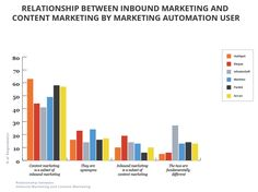 The Difference Between #Content Marketing and #Inbound Marketing (and Why It Matters)