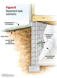 PART 1. DIY water leaks in basement.    http://www.familyhandyman.com/basement/affordable-wet-basement-solutions#step4