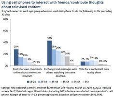#SocialTV #interaction #multi-screen