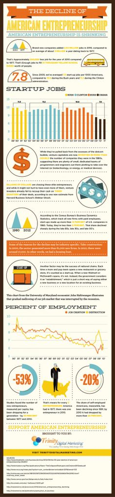 Fresh on IGM > American Startup Crisis: American startups have been in decline for the last 30 years underlying a crisis situation in the US entrepreneurship. This infographic shows us comparison statistics from the golden age back in 80s and the current state and underlines the need for support.  > http://infographicsmania.com/american-startup-crisis/