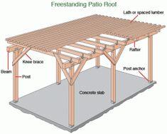 freestanding patio roof diagram
