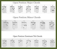 It's important to recognize though that even major players had to start with the beginner's chords, or open chords and that what led them to becoming famously brilliant guitar players (besides raw talent) was an intensely disciplined approach to practice, combined with a creative fire and passion to make music. In this article, the most commonly used open chords will be presented with diagrams along with some practice tips.
