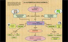 Mapa conceptual sobre la alfabetización académica.