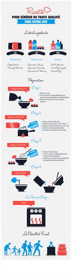 Comment générer du trafic #seo #sea #smo #infographie - via madebyseo