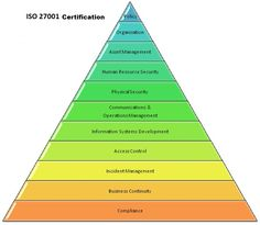 The main task of #ISOCertification9001 is to control quality management system for association, growing yield, sinking redundant costs, and make sure quality of any  products.
