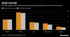 IMF Spots Trouble Ahead as Solid World Growth Poised to Slow Shock Wave, Global Economy, Big Picture, Economics, No Worries, Finance, Briefs, World, 18th