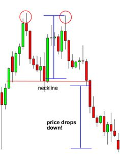 How to trade double tops and double bottoms #Forex #nadex