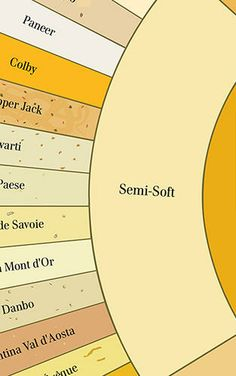 1 | Infographic: How To Tell The Difference Between 66 Varieties Of Cheese | Co.Design | business + design