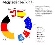 Members of #Xing Germany, Europe and Rest of World (2012)    http://linkedinsiders.wordpress.com/2012/05/09/herr-vollmoller-ubernehmen-sie-xing-vs-linkedin-2012/
