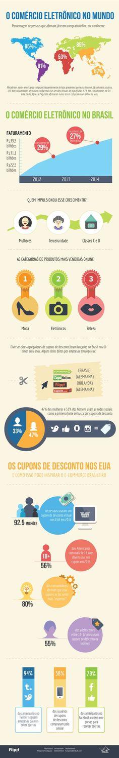 Infográfico mostra o poder do comércio eletrônico no Brasil e no mundo