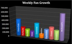 """This Graph Shows """"Weekly Fan Growth"""" on Facebook FanPages of Top 10 brands."""