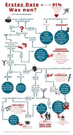 Infographic:  Erstes Date - Was nun? Eine Entscheidungshilfe / Entscheidungsbaum