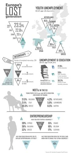 Europe's lost generation #infographic