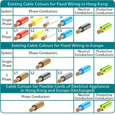 automotive wiring colour code - Hľadať Googlom