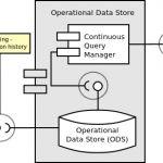 System Architecture Diagram, Coding, Programming
