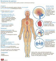 Síndrome do pânico (Foto: Arte/G1)