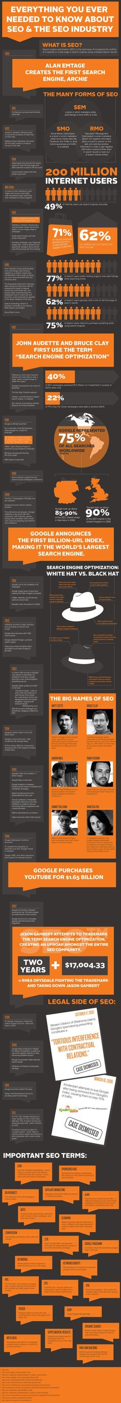 WHAT CAN ‪#SEO‬ DO FOR YOUR ‪#BUSINESS‬? (#INFOGRAPHIC‬)  #bestseoservices‬ #bestseocompany‬
