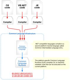 Visual overview of the Common Language Infrastructure (CLI)