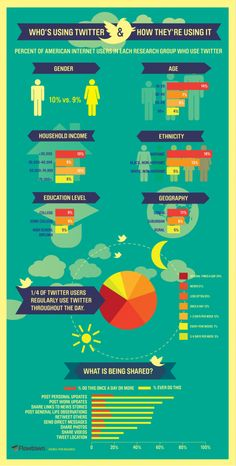Who's Using #Twitter #infographic