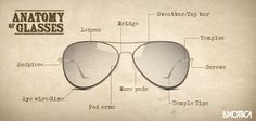 Do you know about the parts of your glasses? Here is a picture to show you!