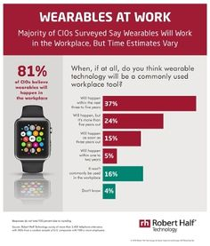 Tech Leaders See Wearables Working in the Workplace