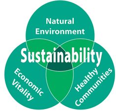 essay sustainable development Sustainability Strategy and Triple Bottom Line Reporting Sustainable Practices, Sustainable Tourism, Sustainable Development, Sustainable Living, Tourism In South Africa, Triple Bottom Line, Solar Energy Facts, Industry Research, Essay Topics
