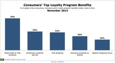Nielsen-Top-Loyalty-Program-Benefits-Nov2013