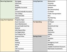 Want to learn how to organize your budget but not sure where to start? I'll share 60+ simple budget categories to help you plan your monthly expenses. This list includes both basic budget categories and unique ideas that are tailored to your personal finances. I'll also share two awesome bonuses with you! The first is I will show you my YNAB budget categories, and the second is a FREE budget category printable! So, get started with these budget categories today! #spendingmoney #budgetingmoney Money Makeover, Monthly Expenses, Budgeting Money, Personal Finance, Organize, Investing, Printable, How To Plan, Simple
